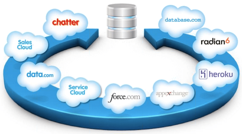 Technology For Better SalesForce