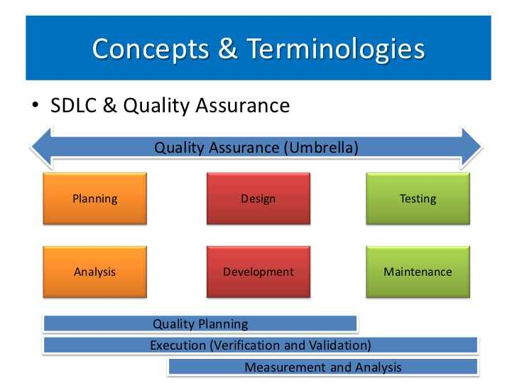 stages of quality assurance essay Free essay: for effective control of quality,  the three stages of successful quality  is to provide a broad framework for implementing quality assurance on.